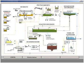 pantallazo de Scada para control de proceso en depuradora de aguas residuales