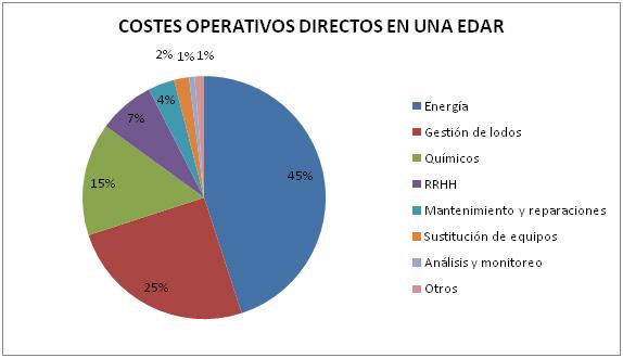 costes de energía en depuradora de aguas residuales