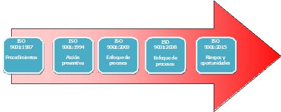 Novedades ISO 9001 : 2015