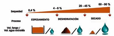 Procesos de deshidratación de fangos según la sequedad a obtener. Fuente: Degremont