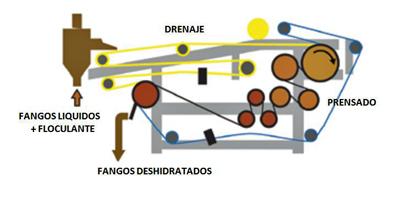 Esquema de funcionamiento. Fuente: Degremont