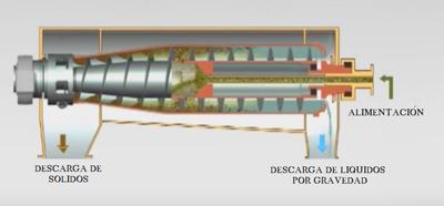 Esquema de funcionamiento de una centrifuga.