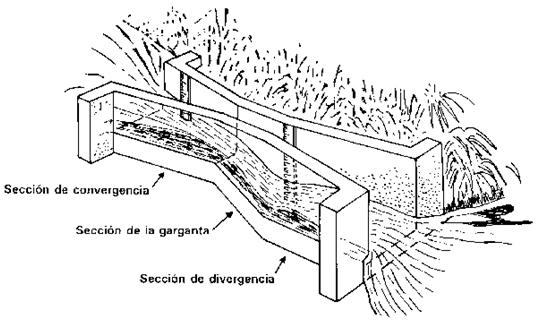 Figura 10: Esquema de un canal Parshall