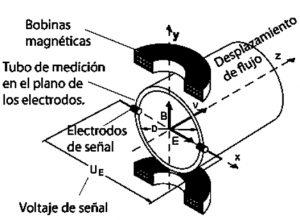 Figura 12: Sección transversal de un medidor de caudal magnético