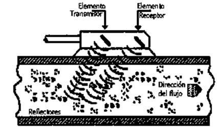 Figura 9: Sección longitudinal del caudalímetro de efecto Doppler
