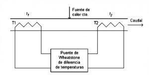 Figura 17: Medidor térmico de caudal