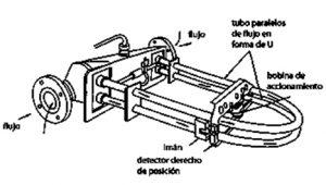 Figura 18: Medidor de Coriolis