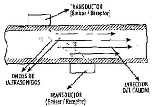 Figura 8: Sección longitudinal de un de tiempo de tránsito