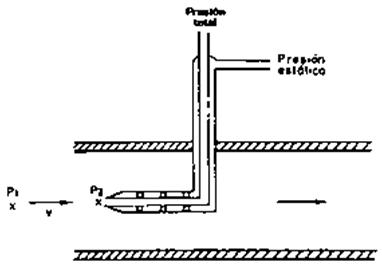 Figura 4: Sección longitudinal de un tubo Pitot