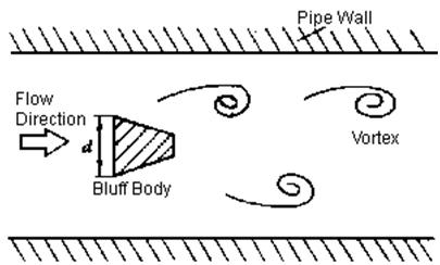 Figura 16: Sección longitudinal de un medidor vortex