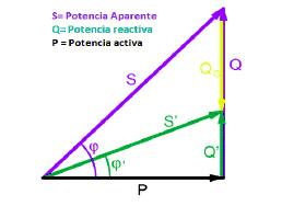 Triangulo de potencia para la evaluación de la calidad de energía