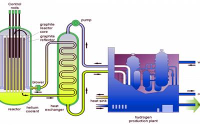 La energía del hidrogeno