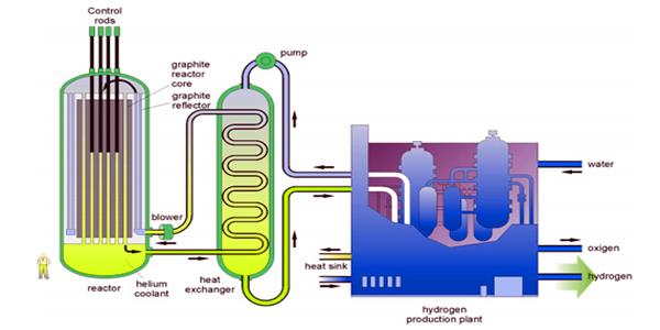 reactores de energía con hidrógeno