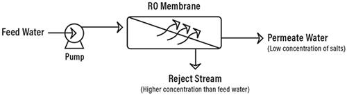 Cómo funciona el proceso de ósmosis inversa