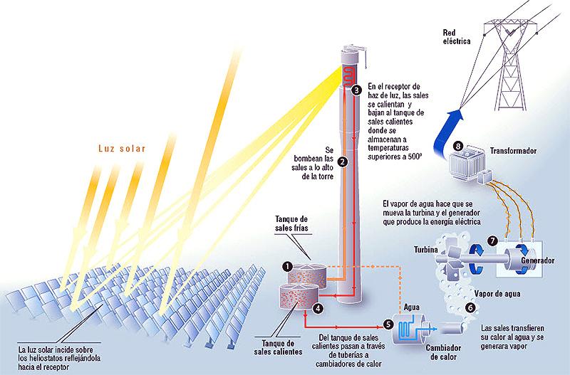 energia solar termoelectrica funcionamiento