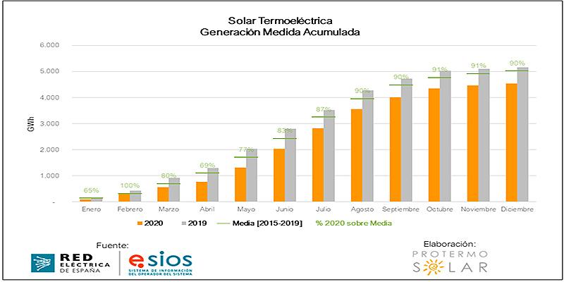 plantas termosolares en España en 2021
