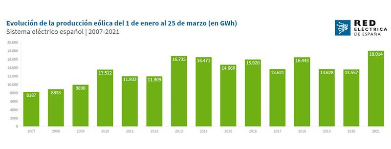 energia eolica en españa 2021 y anteriores
